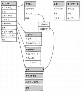 Android版pixivの画面構成